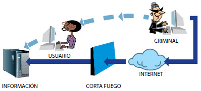 Ilustrando un proceso de Ingeniería Social.
