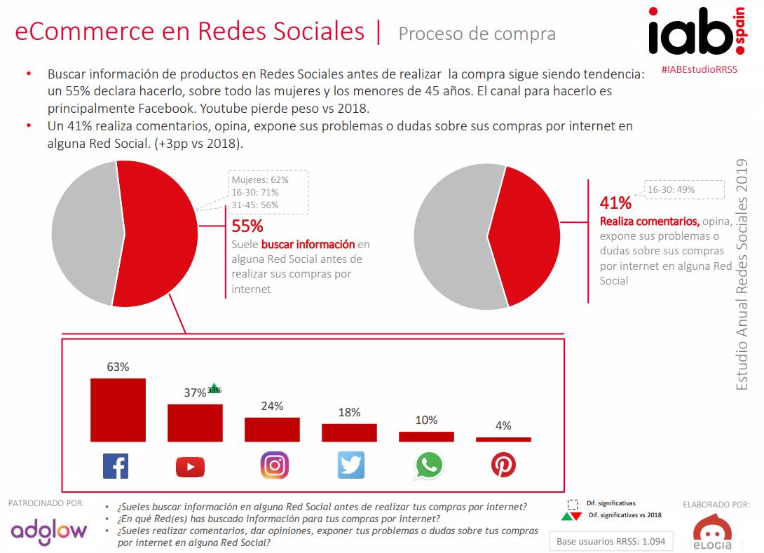 ecommerce en redes sociales iab