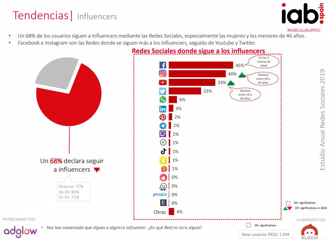 tendencias en redes sociales iab